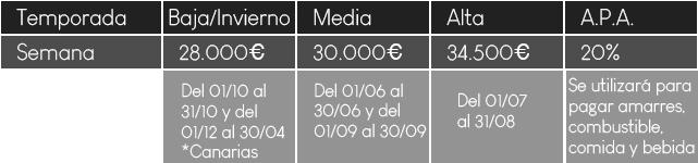 ¿Cuánto cuesta alquilar el Victoria Maestro para navegar por Baleares?